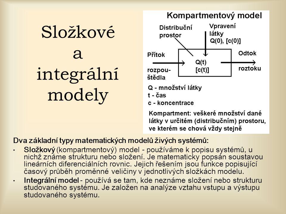 Složkové a integrální modely