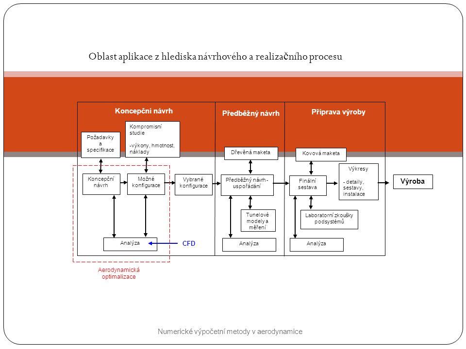 Oblast aplikace z hlediska návrhového a realizačního procesu