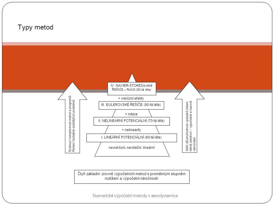 Typy metod Numerické výpočetní metody v aerodynamice