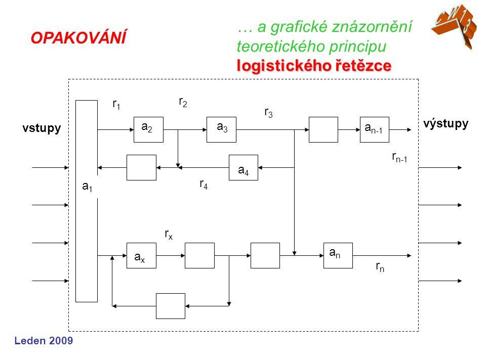… a grafické znázornění teoretického principu logistického řetězce