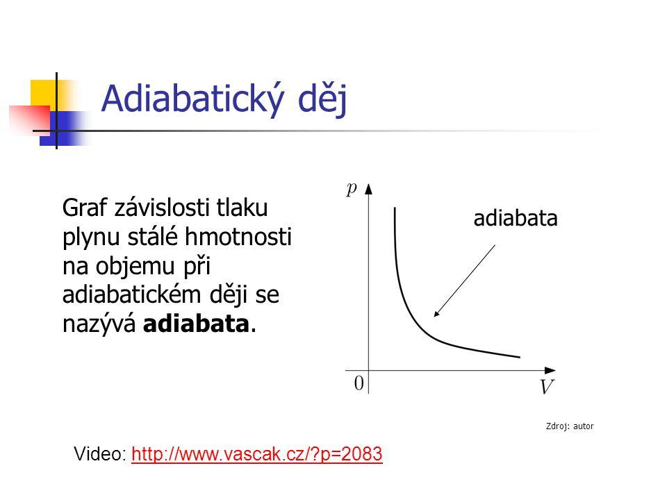 Adiabatický děj Graf závislosti tlaku plynu stálé hmotnosti na objemu při adiabatickém ději se nazývá adiabata.
