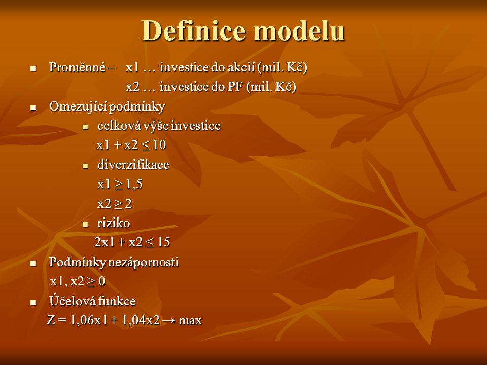 Definice modelu Proměnné – x1 … investice do akcií (mil. Kč)