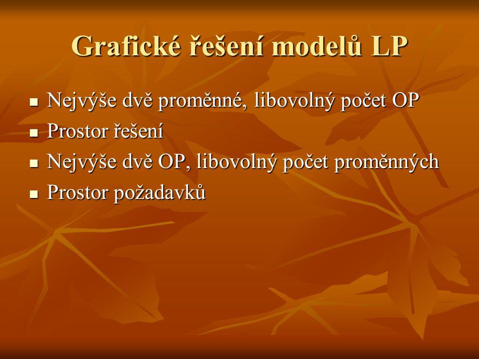 Grafické řešení modelů LP