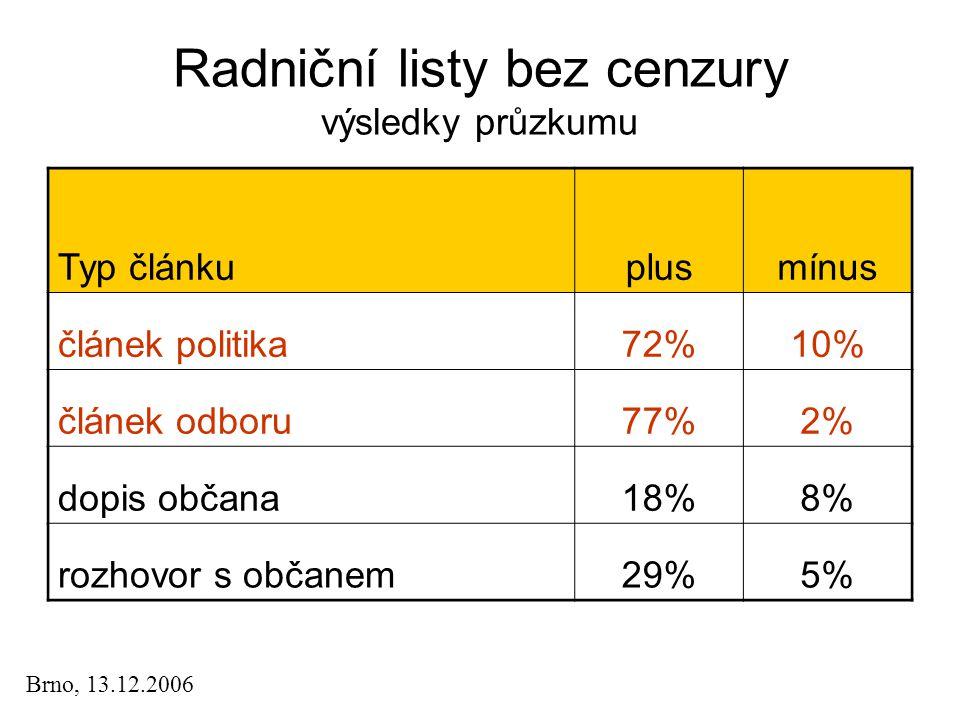 Radniční listy bez cenzury výsledky průzkumu