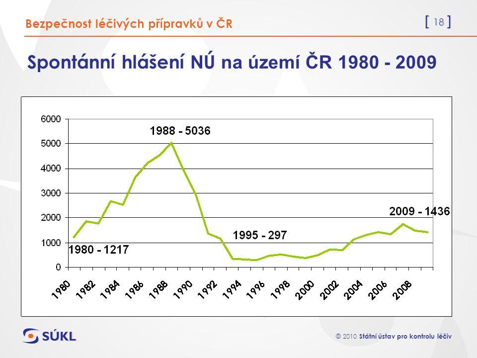 Spontánní hlášení NÚ na území ČR 1980 - 2009
