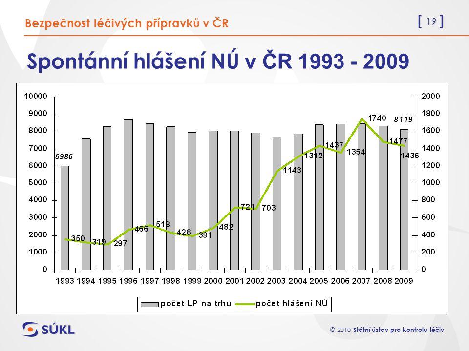 Spontánní hlášení NÚ v ČR 1993 - 2009