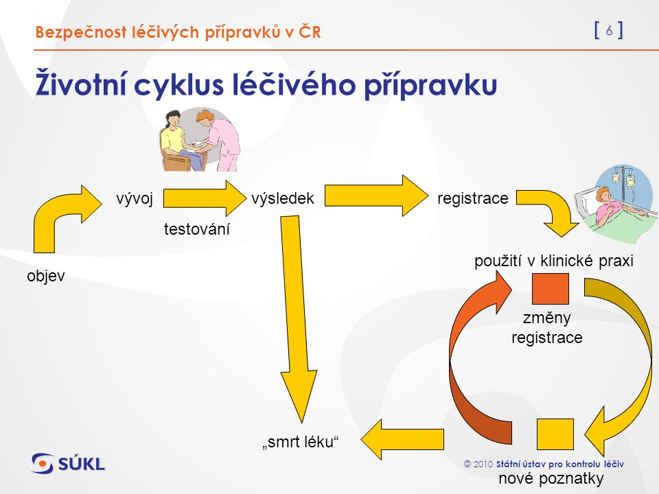 Životní cyklus léčivého přípravku