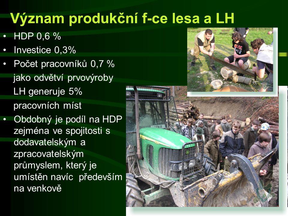 Význam produkční f-ce lesa a LH