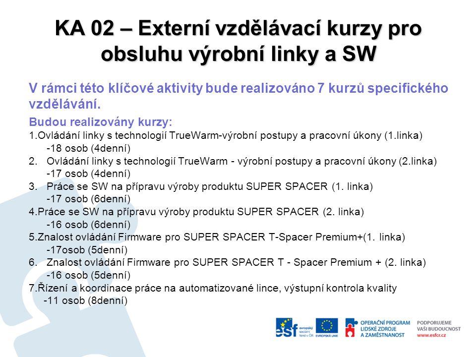 KA 02 – Externí vzdělávací kurzy pro obsluhu výrobní linky a SW