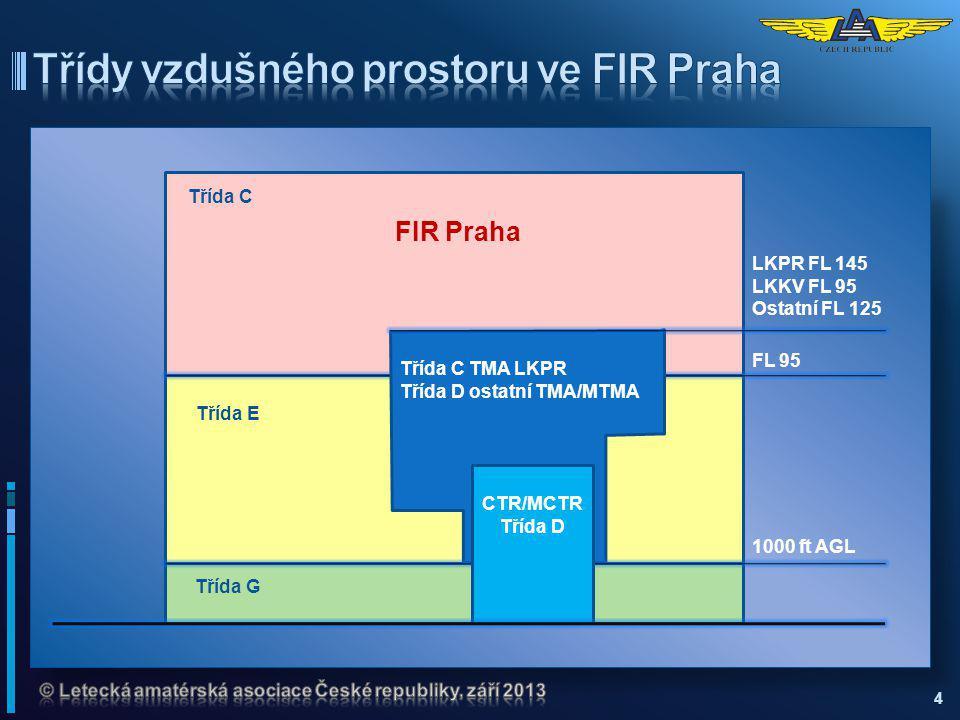 Třídy vzdušného prostoru ve FIR Praha