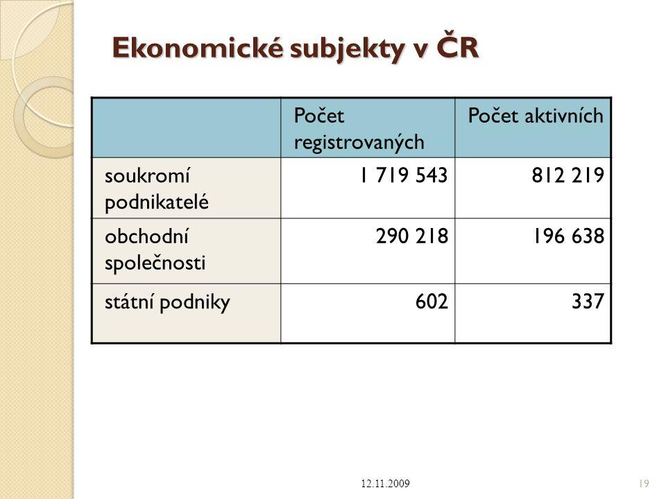 Ekonomické subjekty v ČR
