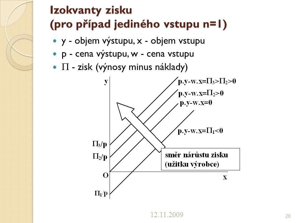 Izokvanty zisku (pro případ jediného vstupu n=1)