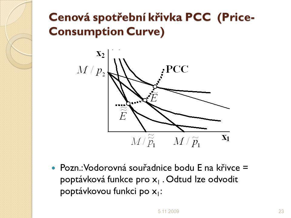 Cenová spotřební křivka PCC (Price-Consumption Curve)