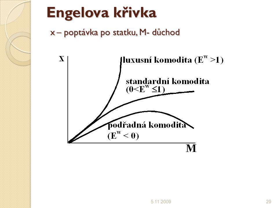 Engelova křivka x – poptávka po statku, M- důchod