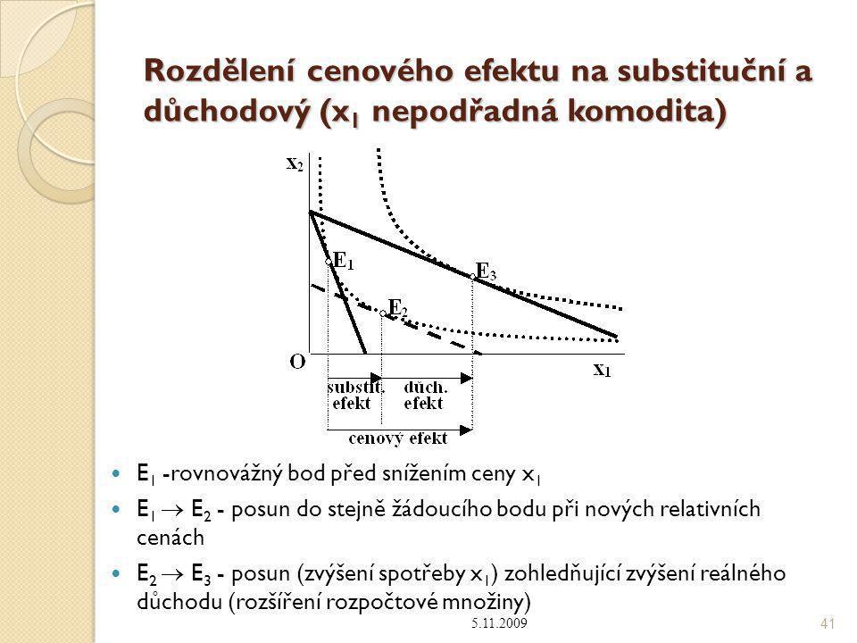 Rozdělení cenového efektu na substituční a důchodový (x1 nepodřadná komodita)