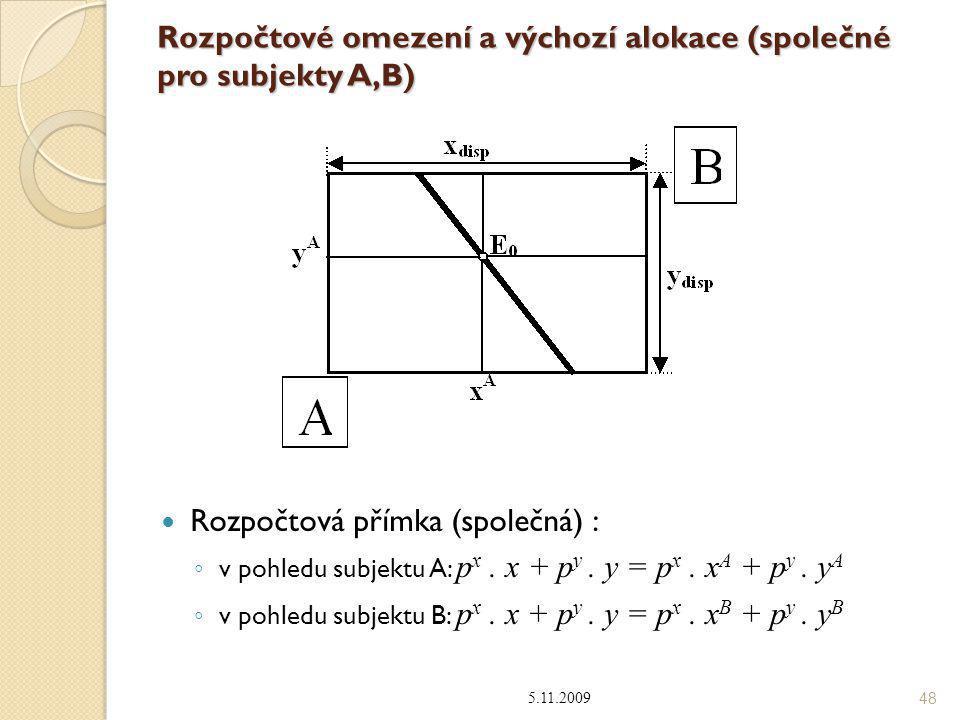Rozpočtové omezení a výchozí alokace (společné pro subjekty A,B)