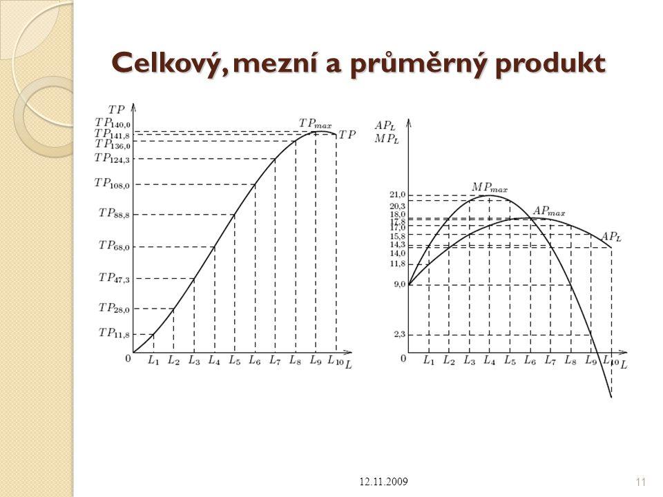Celkový, mezní a průměrný produkt