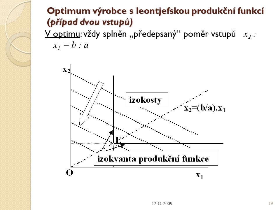 Optimum výrobce s leontjefskou produkční funkcí (případ dvou vstupů)