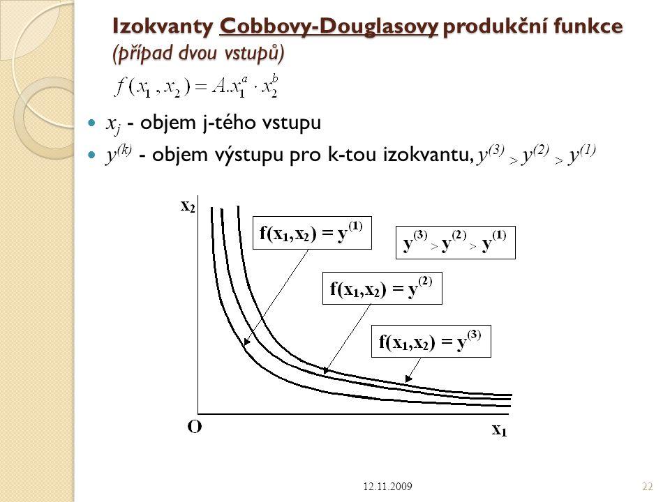 Izokvanty Cobbovy-Douglasovy produkční funkce (případ dvou vstupů)