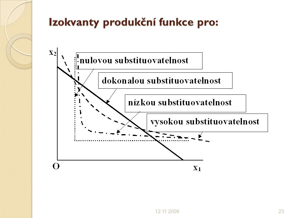 Izokvanty produkční funkce pro:
