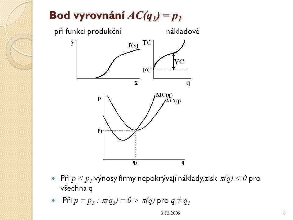 Bod vyrovnání AC(q1) = p1 při funkci produkční nákladové