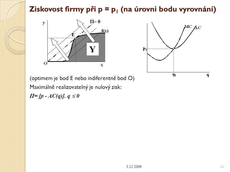 Ziskovost firmy při p = p1 (na úrovni bodu vyrovnání)