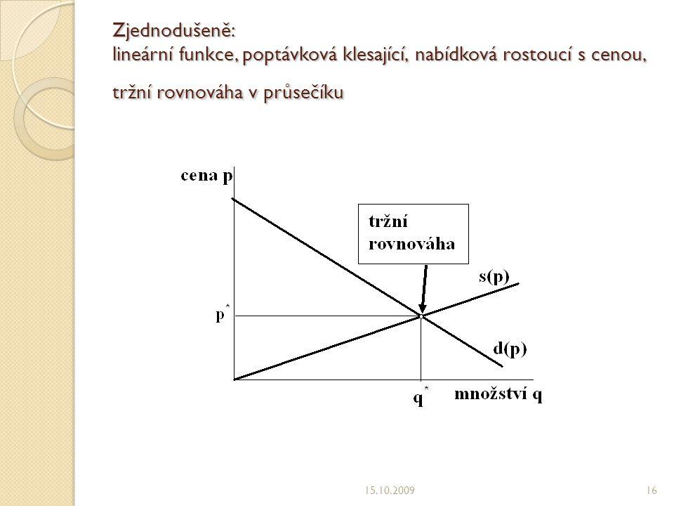 Zjednodušeně: lineární funkce, poptávková klesající, nabídková rostoucí s cenou, tržní rovnováha v průsečíku