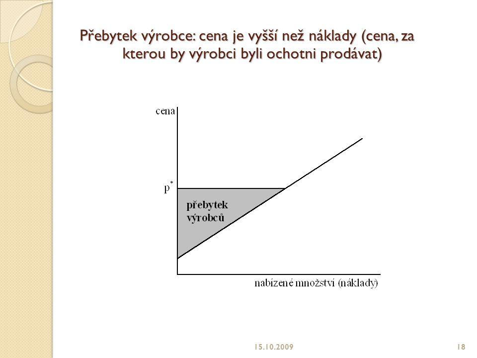 Přebytek výrobce: cena je vyšší než náklady (cena, za kterou by výrobci byli ochotni prodávat)