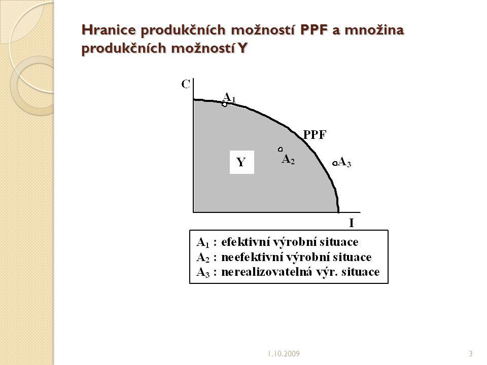 Hranice produkčních možností PPF a množina produkčních možností Y