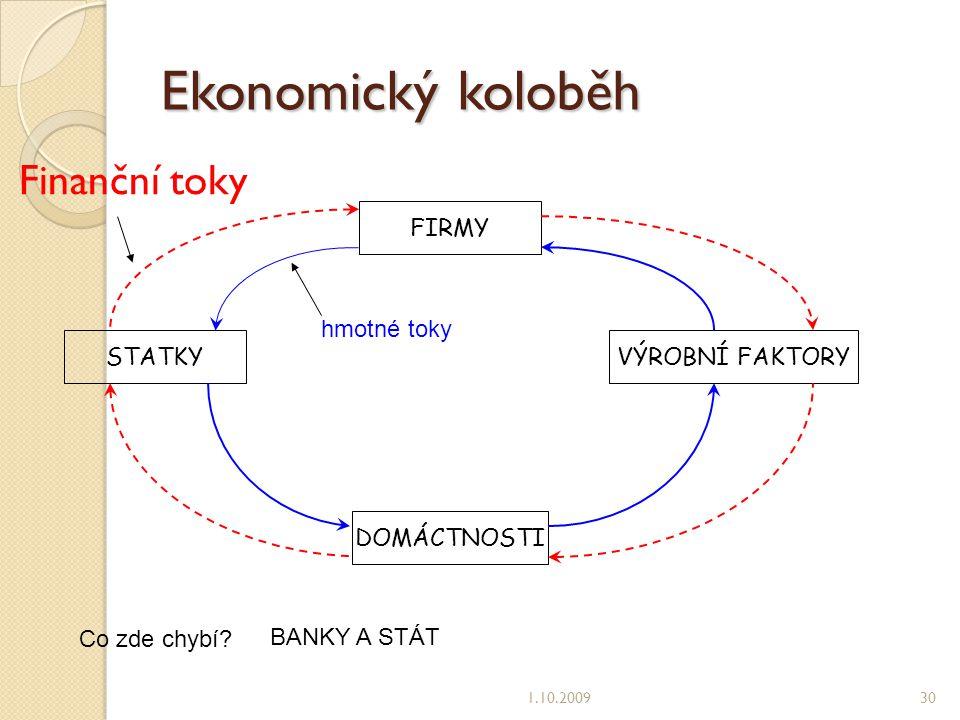 Ekonomický koloběh Finanční toky FIRMY hmotné toky STATKY