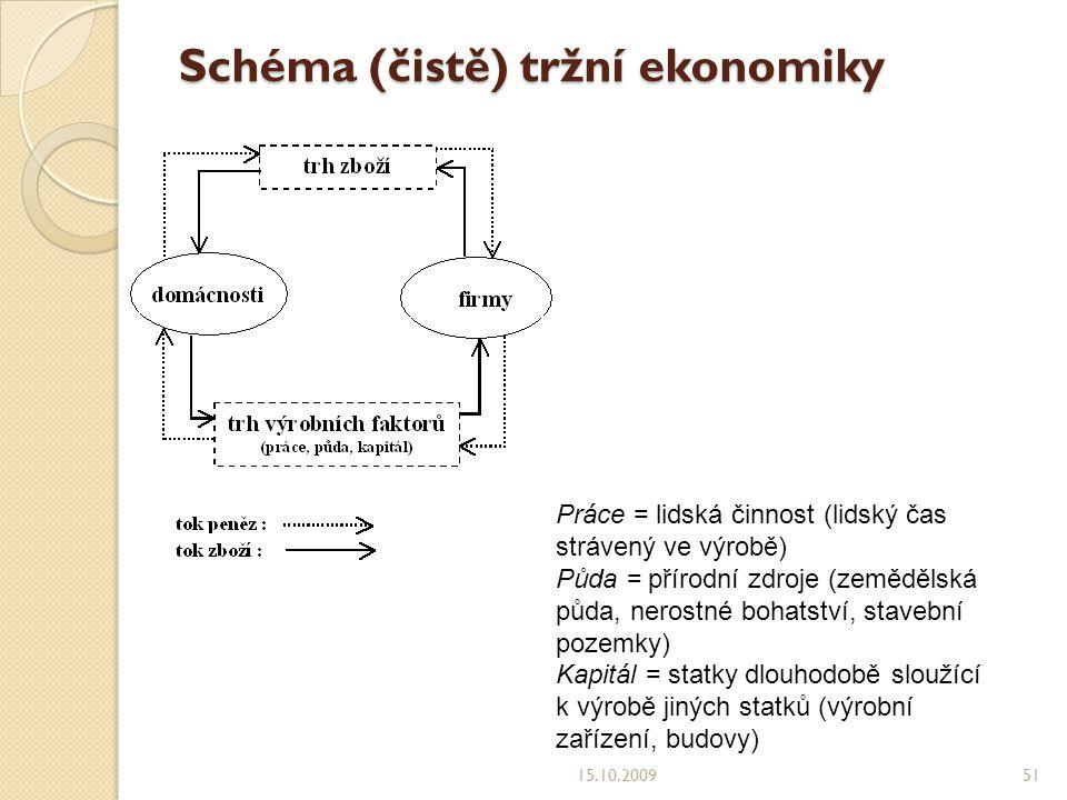 Schéma (čistě) tržní ekonomiky
