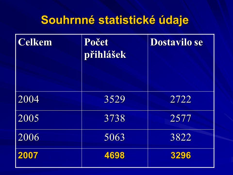 Souhrnné statistické údaje