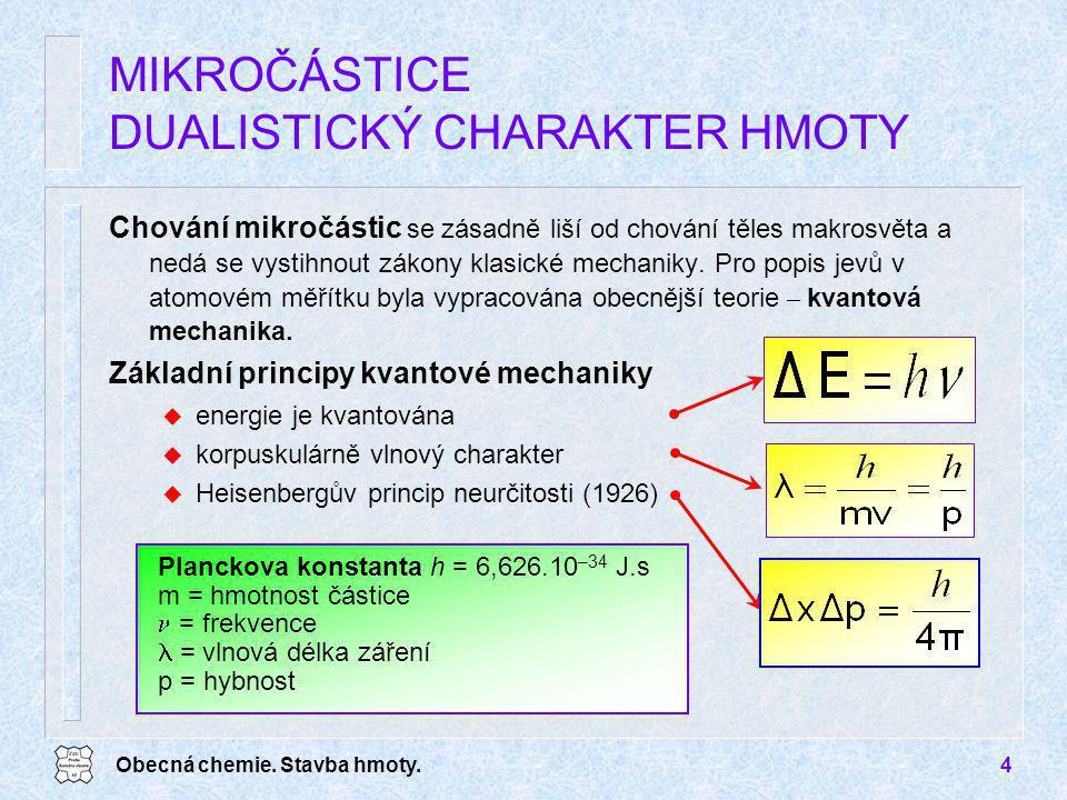 MIKROČÁSTICE DUALISTICKÝ CHARAKTER HMOTY
