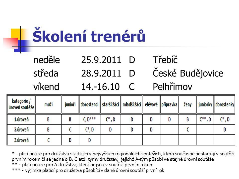 Školení trenérů neděle 25.9.2011 D Třebíč