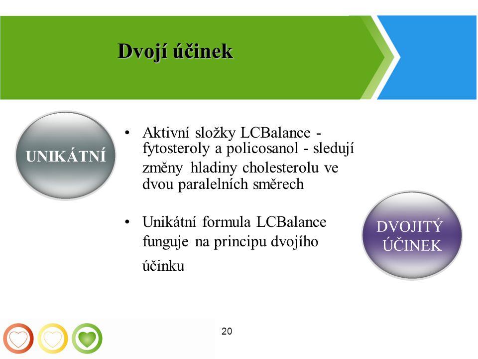 Dvojí účinek UNIKÁTNÍ. Aktivní složky LCBalance - fytosteroly a policosanol - sledují změny hladiny cholesterolu ve dvou paralelních směrech.
