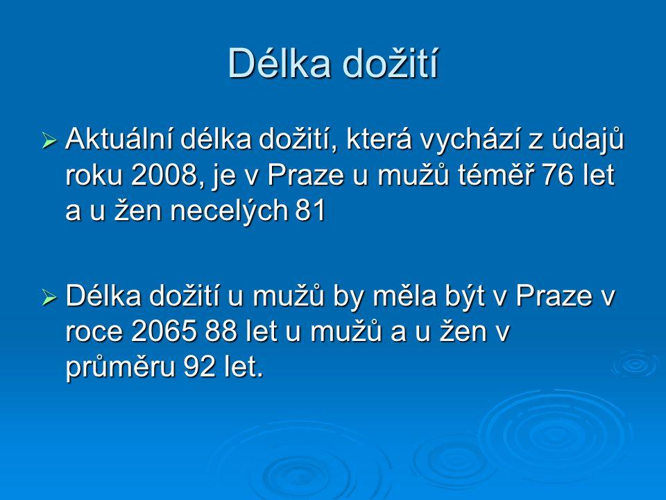 Délka dožití Aktuální délka dožití, která vychází z údajů roku 2008, je v Praze u mužů téměř 76 let a u žen necelých 81.