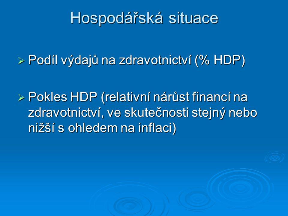 Hospodářská situace Podíl výdajů na zdravotnictví (% HDP)