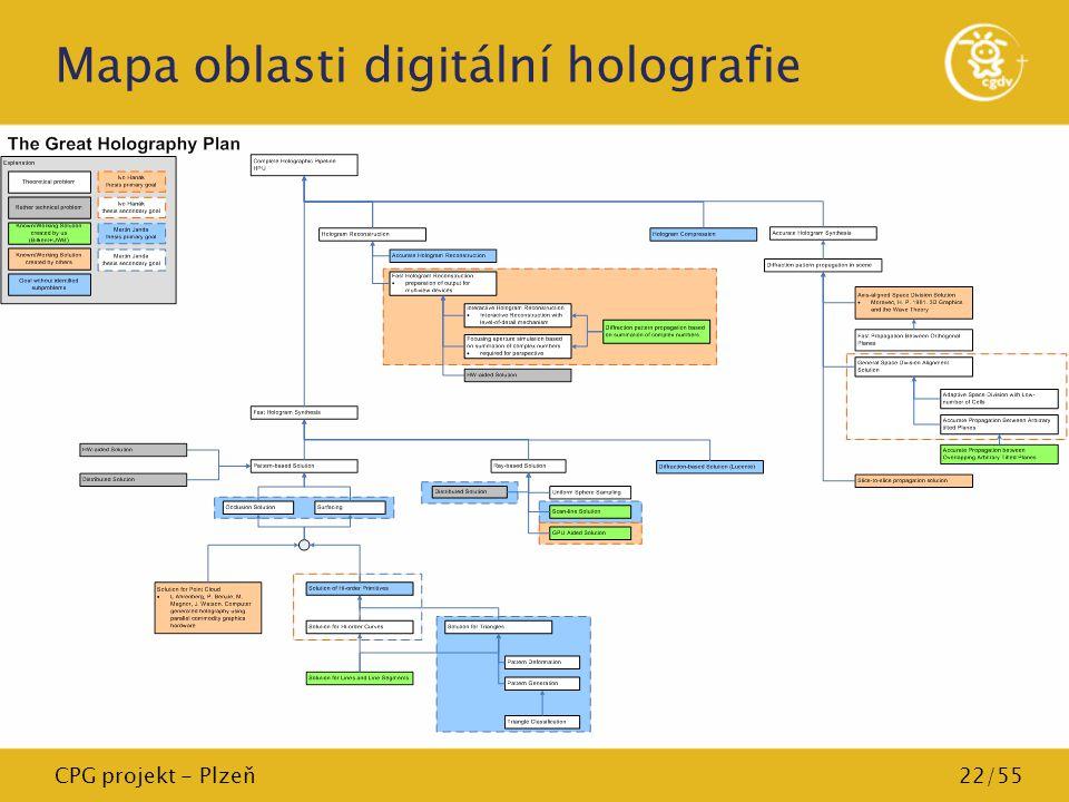 Mapa oblasti digitální holografie