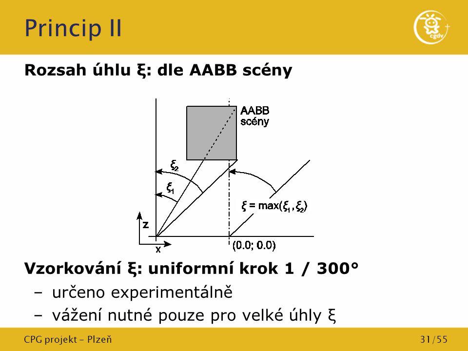 Princip II Rozsah úhlu ξ: dle AABB scény