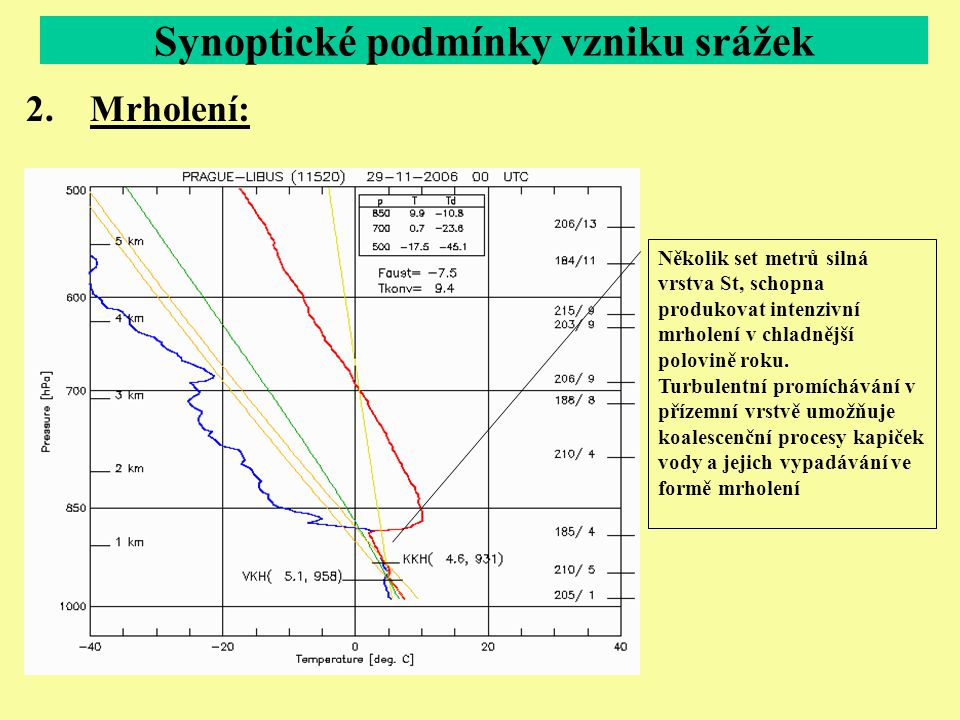 Synoptické podmínky vzniku srážek