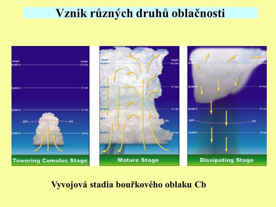 Vznik různých druhů oblačnosti