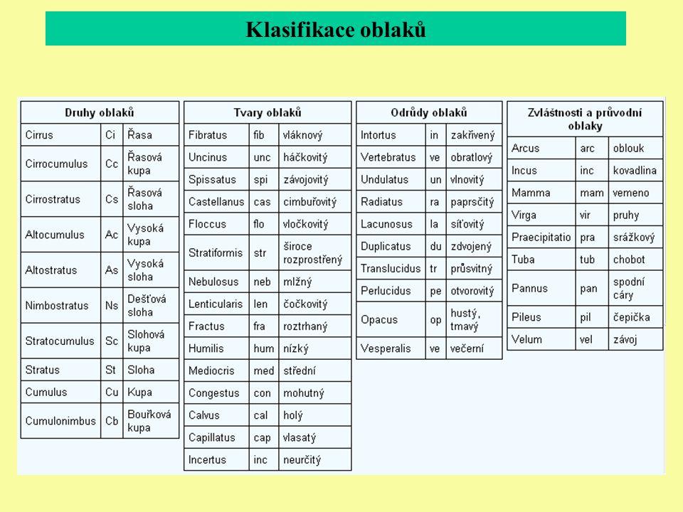 Klasifikace oblaků