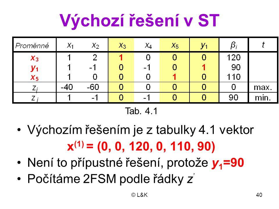 Výchozí řešení v ST Výchozím řešením je z tabulky 4.1 vektor