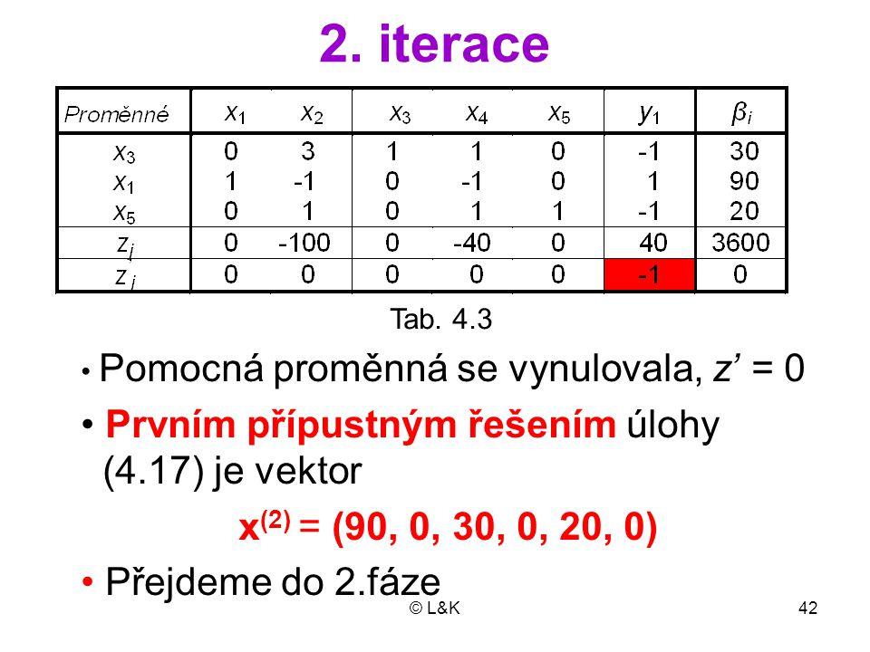 2. iterace Prvním přípustným řešením úlohy (4.17) je vektor