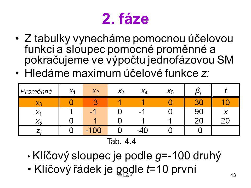 2. fáze Z tabulky vynecháme pomocnou účelovou funkci a sloupec pomocné proměnné a pokračujeme ve výpočtu jednofázovou SM.