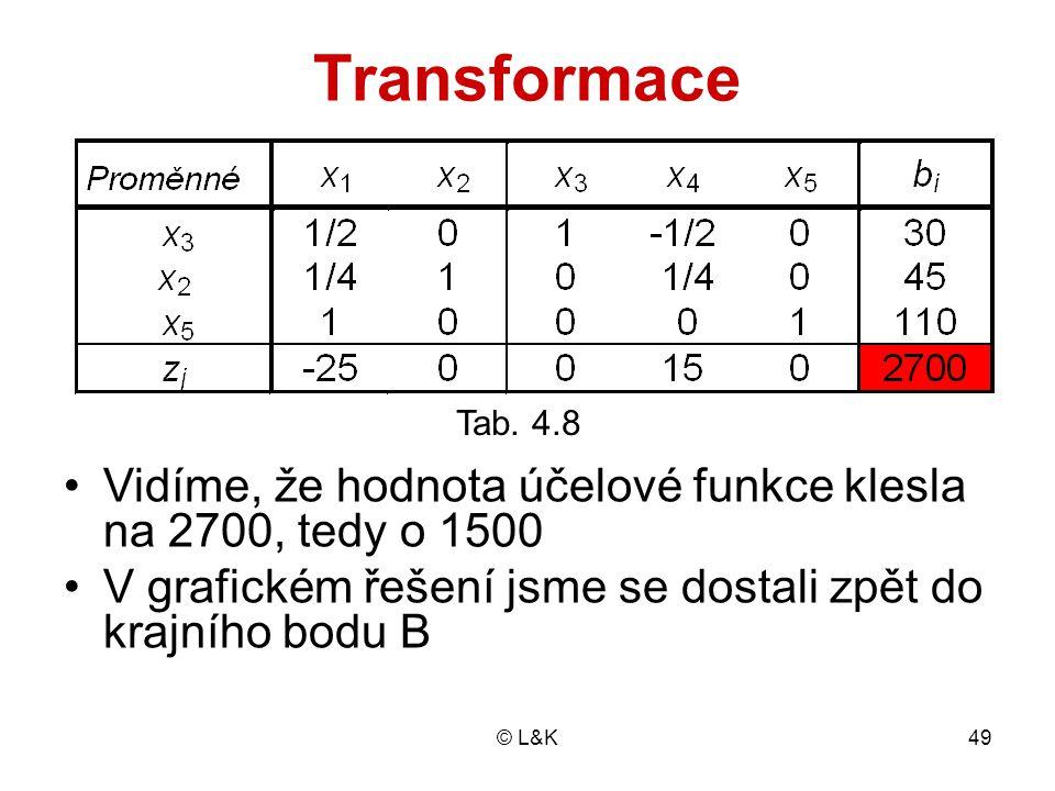 Transformace Tab. 4.8. Vidíme, že hodnota účelové funkce klesla na 2700, tedy o 1500. V grafickém řešení jsme se dostali zpět do krajního bodu B.