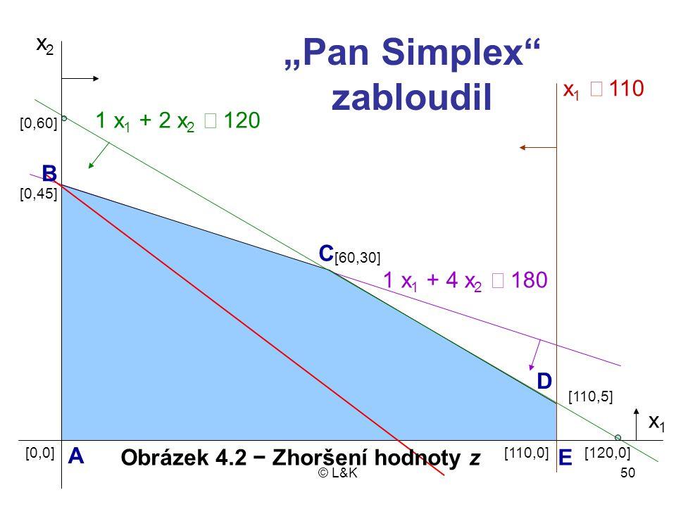 """""""Pan Simplex zabloudil Obrázek 4.2 − Zhoršení hodnoty z"""