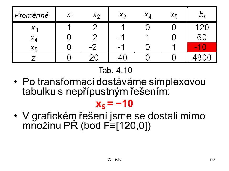 Po transformaci dostáváme simplexovou tabulku s nepřípustným řešením:
