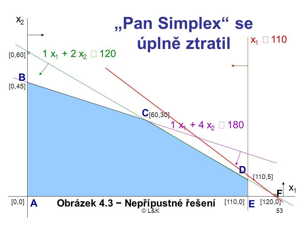 """""""Pan Simplex se úplně ztratil Obrázek 4.3 − Nepřípustné řešení"""