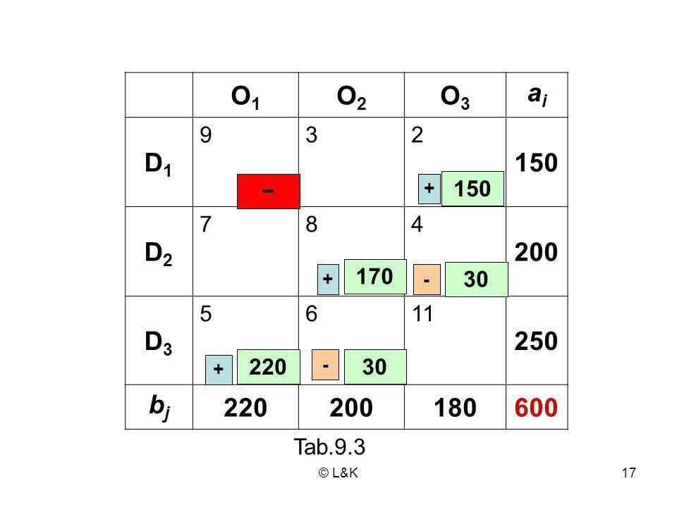 O1 O2. O3. ai. D1. 9. 3. 2. 150. D2. 7. 8. 4. 200. D3. 5. 6. 11. 250. bj. 220. 180.